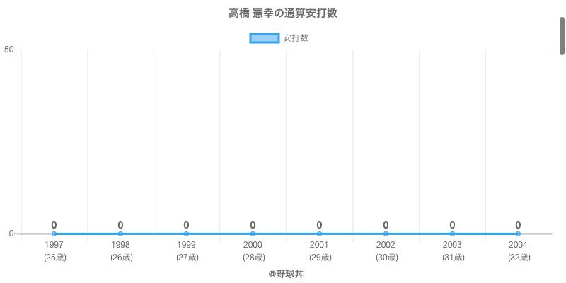 #高橋 憲幸の通算安打数