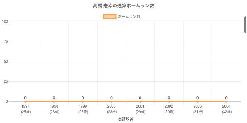 #高橋 憲幸の通算ホームラン数