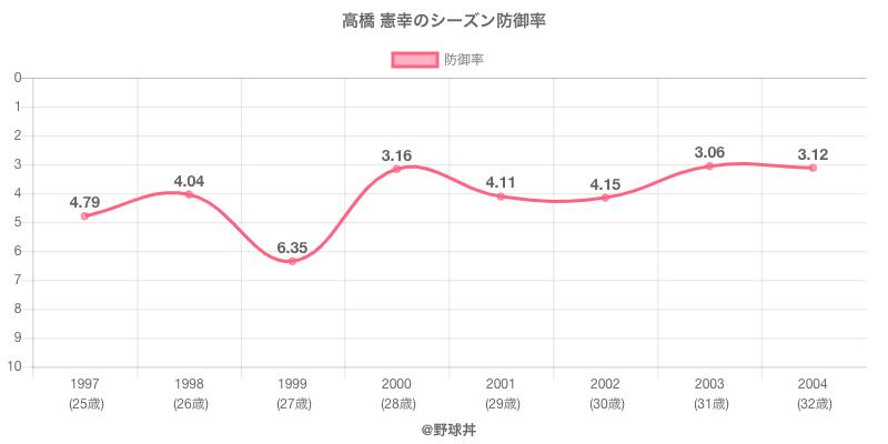 高橋 憲幸のシーズン防御率
