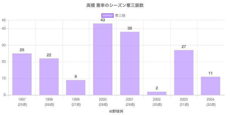 #高橋 憲幸のシーズン奪三振数