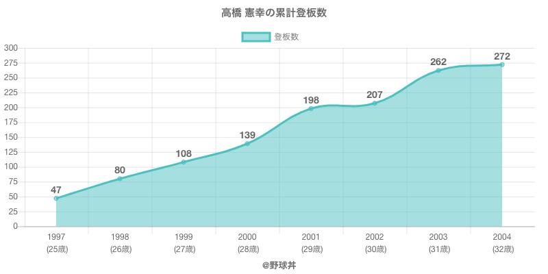 #高橋 憲幸の累計登板数