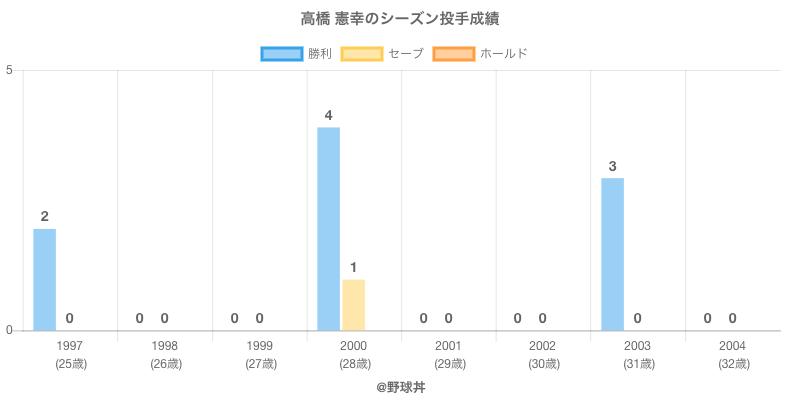 #高橋 憲幸のシーズン投手成績