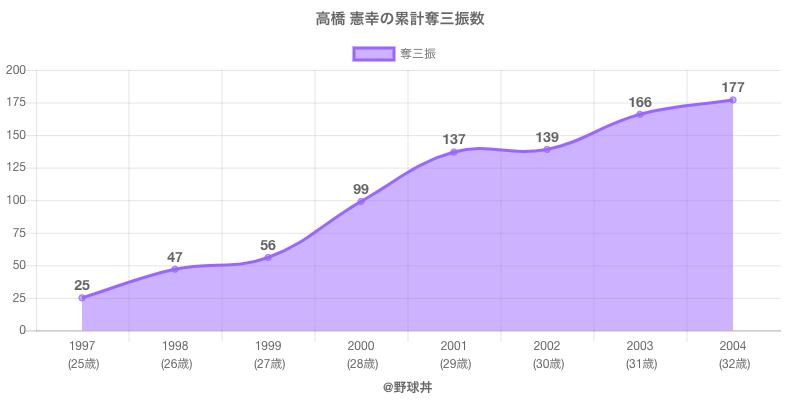 #高橋 憲幸の累計奪三振数