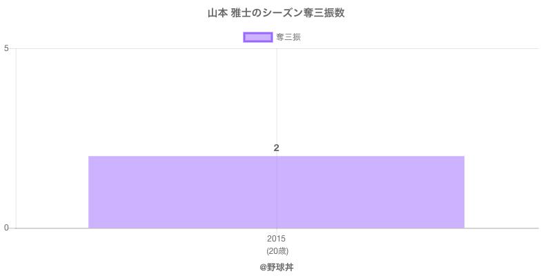 #山本 雅士のシーズン奪三振数