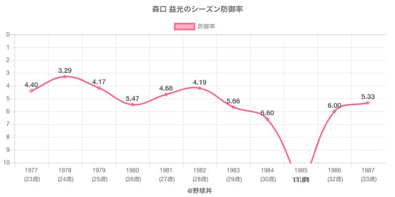 森口 益光のシーズン防御率