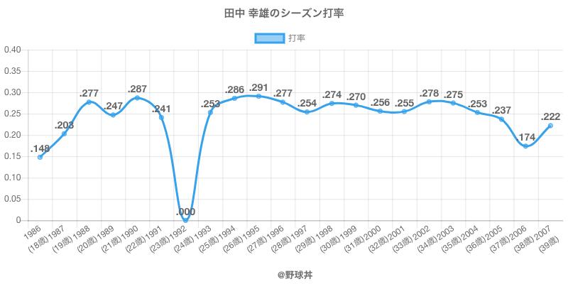 田中 幸雄のシーズン打率