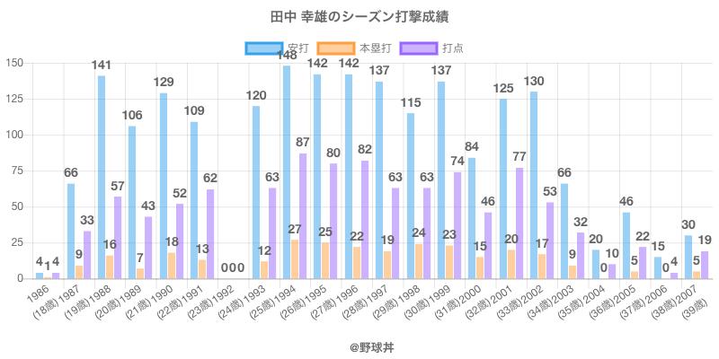 #田中 幸雄のシーズン打撃成績