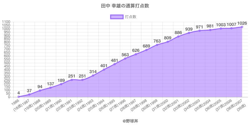 #田中 幸雄の通算打点数