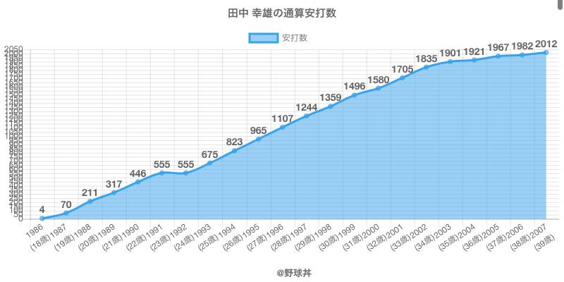 #田中 幸雄の通算安打数
