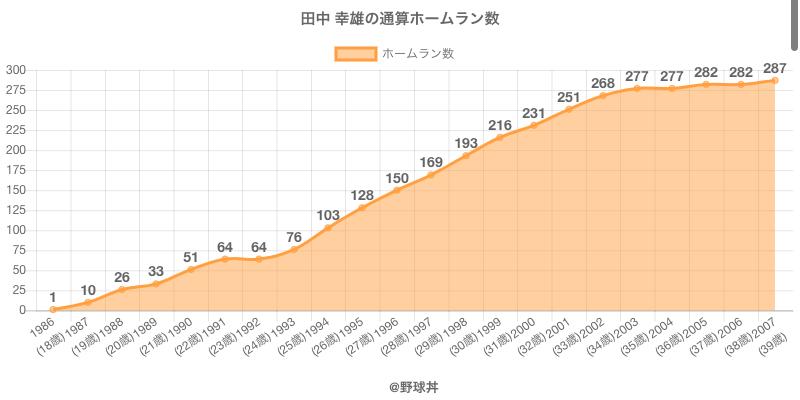 #田中 幸雄の通算ホームラン数