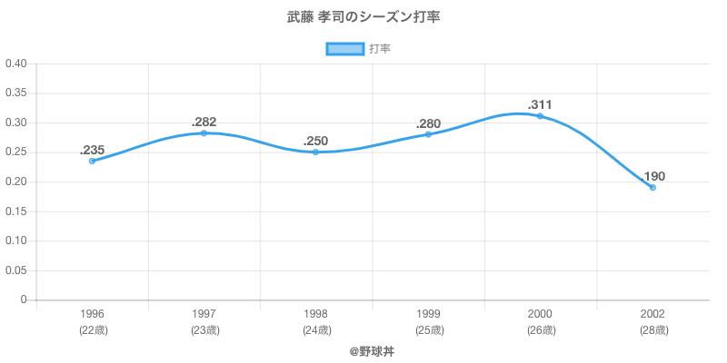 武藤 孝司のシーズン打率
