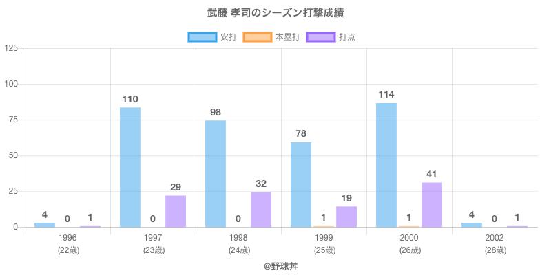 #武藤 孝司のシーズン打撃成績