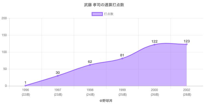 #武藤 孝司の通算打点数