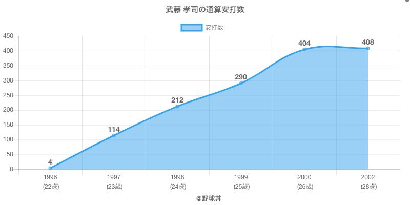 #武藤 孝司の通算安打数