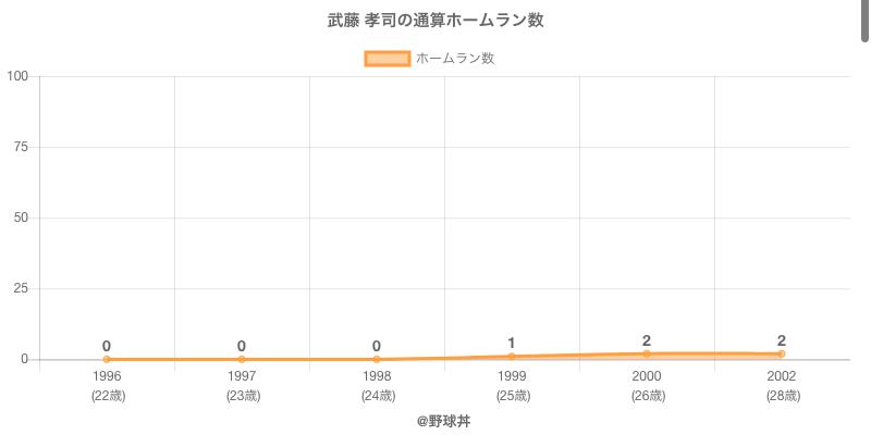 #武藤 孝司の通算ホームラン数