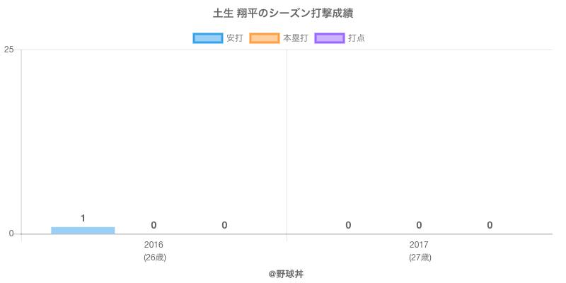 #土生 翔平のシーズン打撃成績