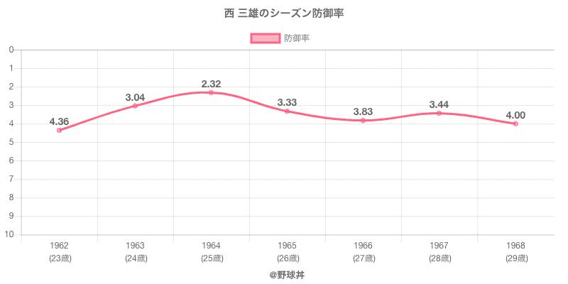 西 三雄のシーズン防御率