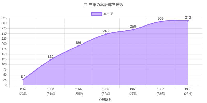 #西 三雄の累計奪三振数