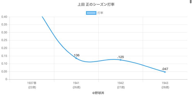 上田 正のシーズン打率