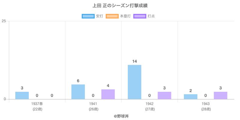 #上田 正のシーズン打撃成績