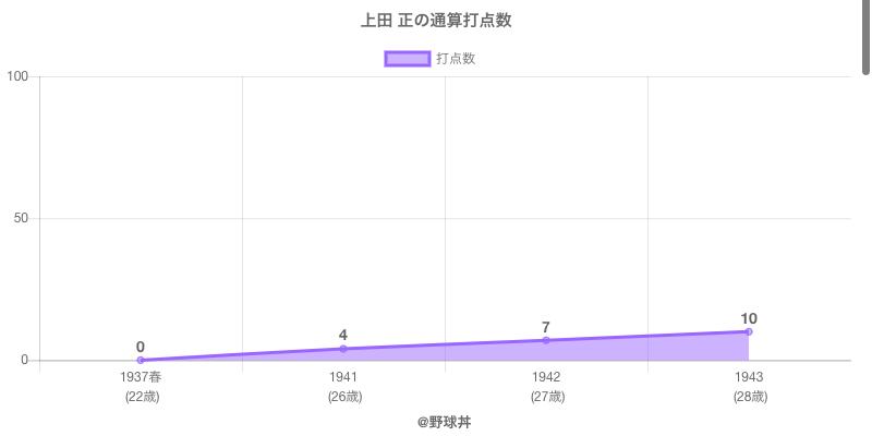 #上田 正の通算打点数