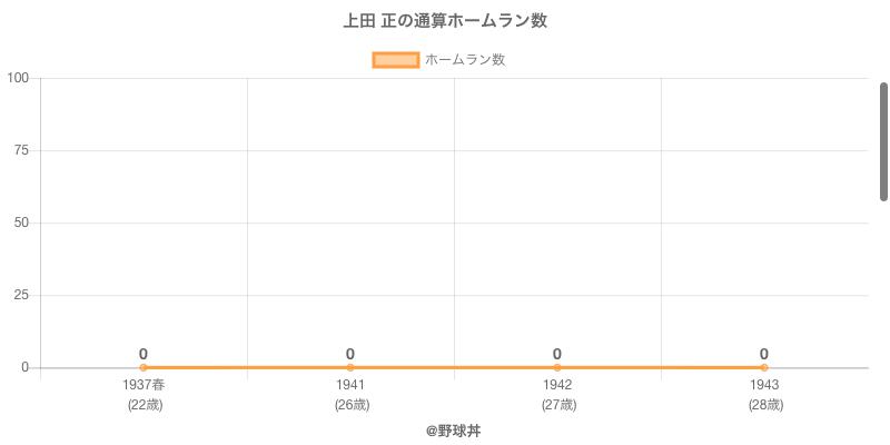 #上田 正の通算ホームラン数