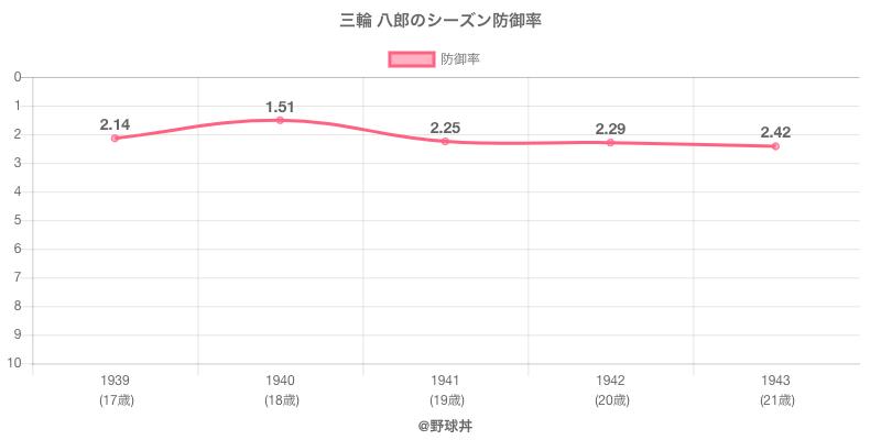 三輪 八郎のシーズン防御率