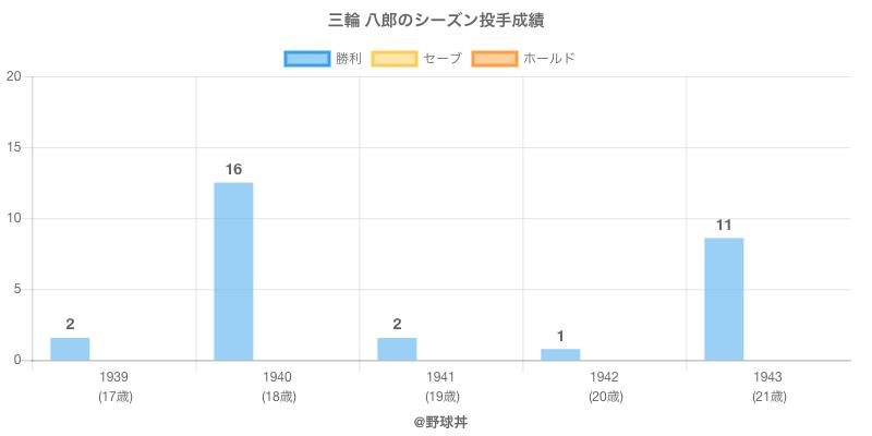 #三輪 八郎のシーズン投手成績