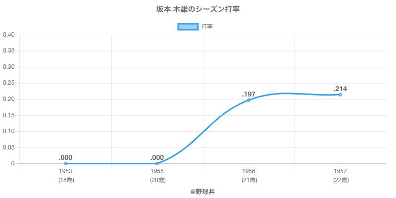 坂本 木雄のシーズン打率