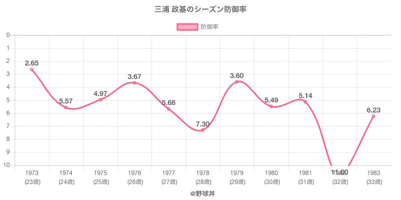 三浦 政基のシーズン防御率
