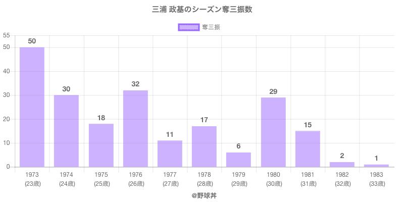 #三浦 政基のシーズン奪三振数