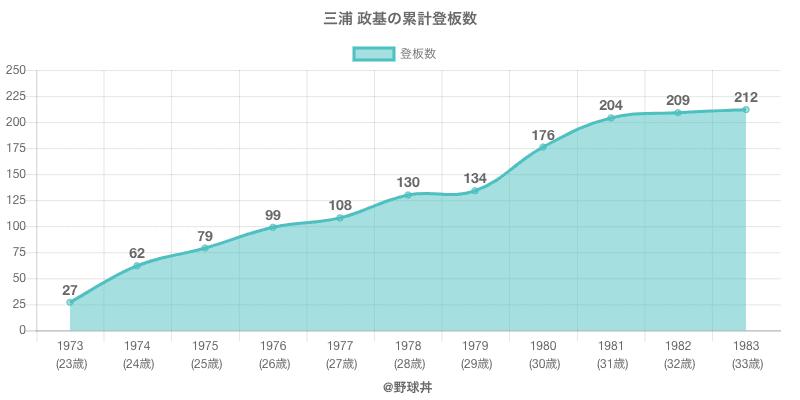 #三浦 政基の累計登板数