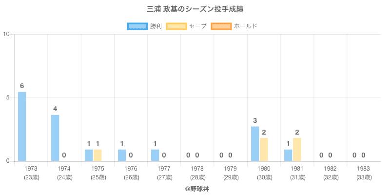 #三浦 政基のシーズン投手成績