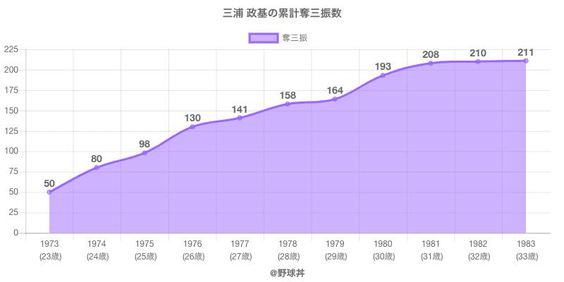 #三浦 政基の累計奪三振数