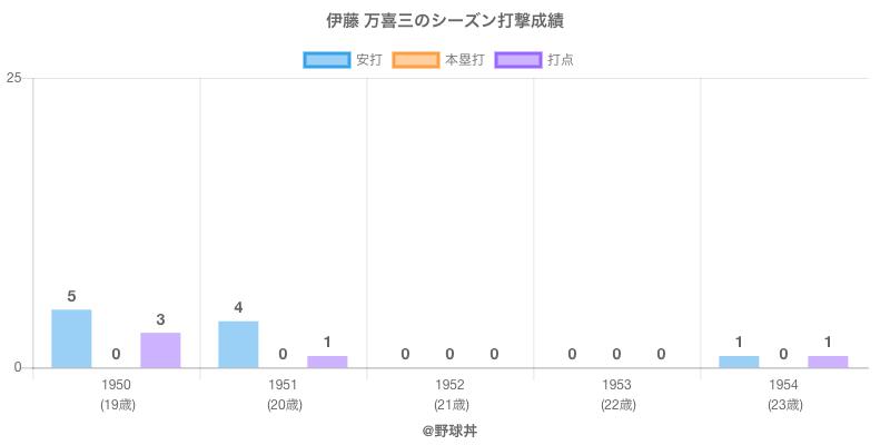 #伊藤 万喜三のシーズン打撃成績