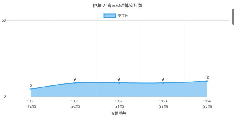 #伊藤 万喜三の通算安打数