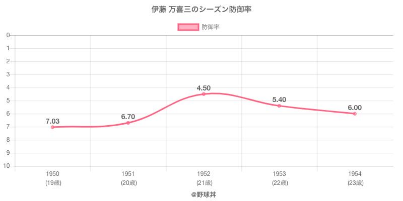 伊藤 万喜三のシーズン防御率
