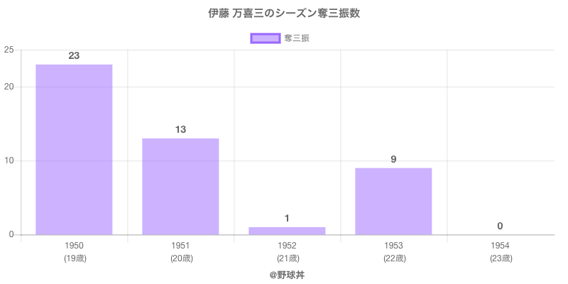 #伊藤 万喜三のシーズン奪三振数
