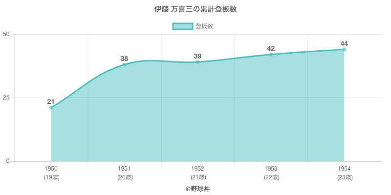 #伊藤 万喜三の累計登板数