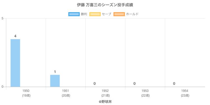 #伊藤 万喜三のシーズン投手成績