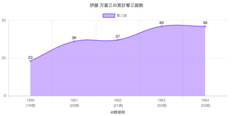#伊藤 万喜三の累計奪三振数