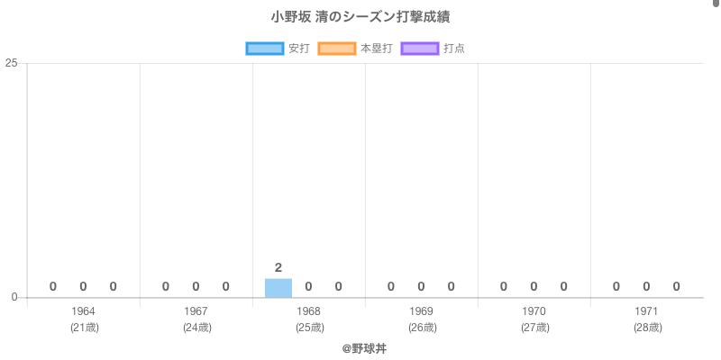 #小野坂 清のシーズン打撃成績