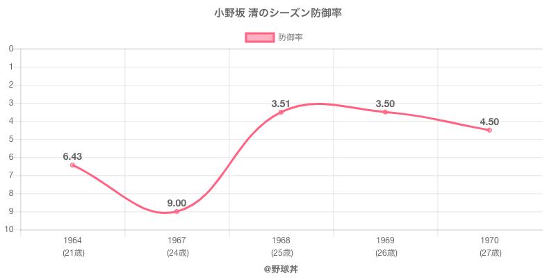 小野坂 清のシーズン防御率