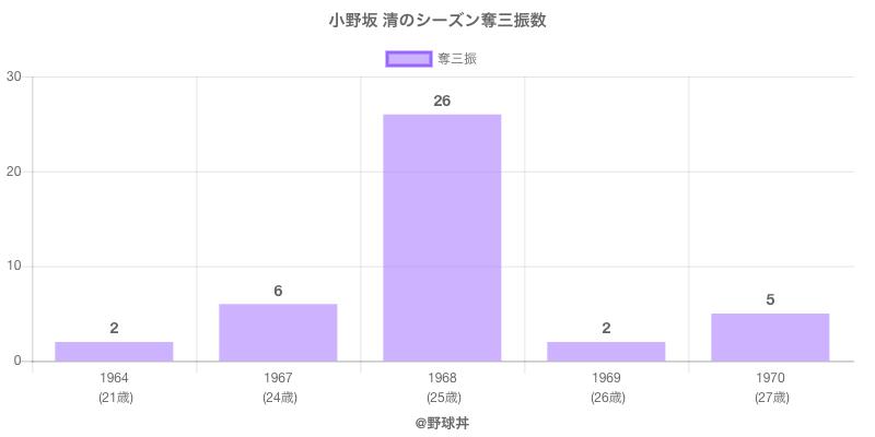#小野坂 清のシーズン奪三振数