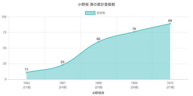 #小野坂 清の累計登板数