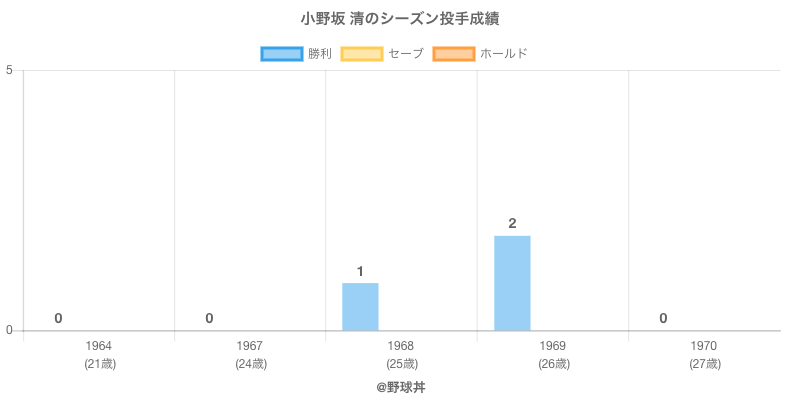 #小野坂 清のシーズン投手成績