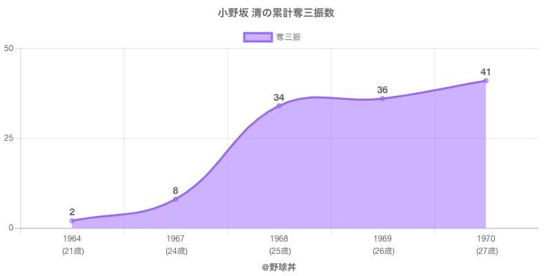 #小野坂 清の累計奪三振数