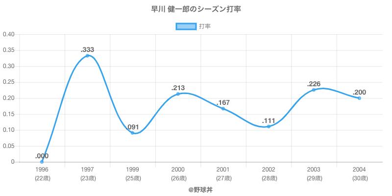 早川 健一郎のシーズン打率