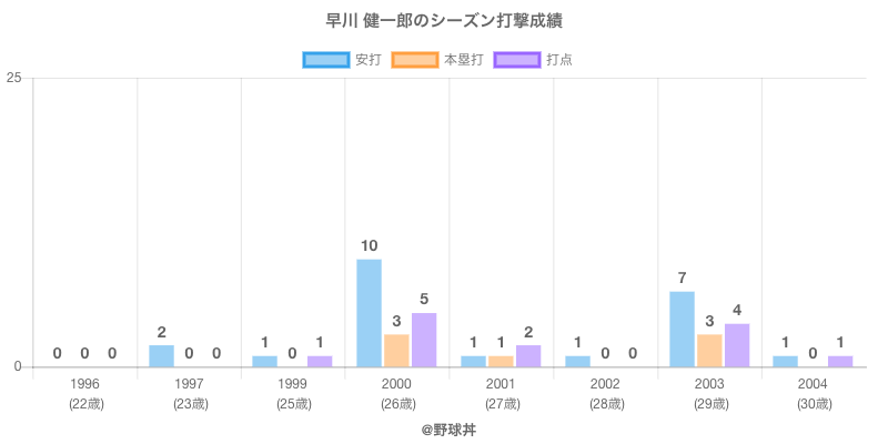 #早川 健一郎のシーズン打撃成績