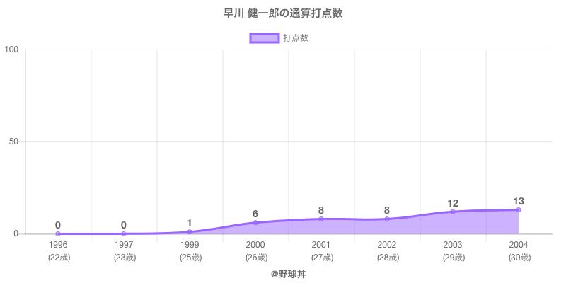 #早川 健一郎の通算打点数